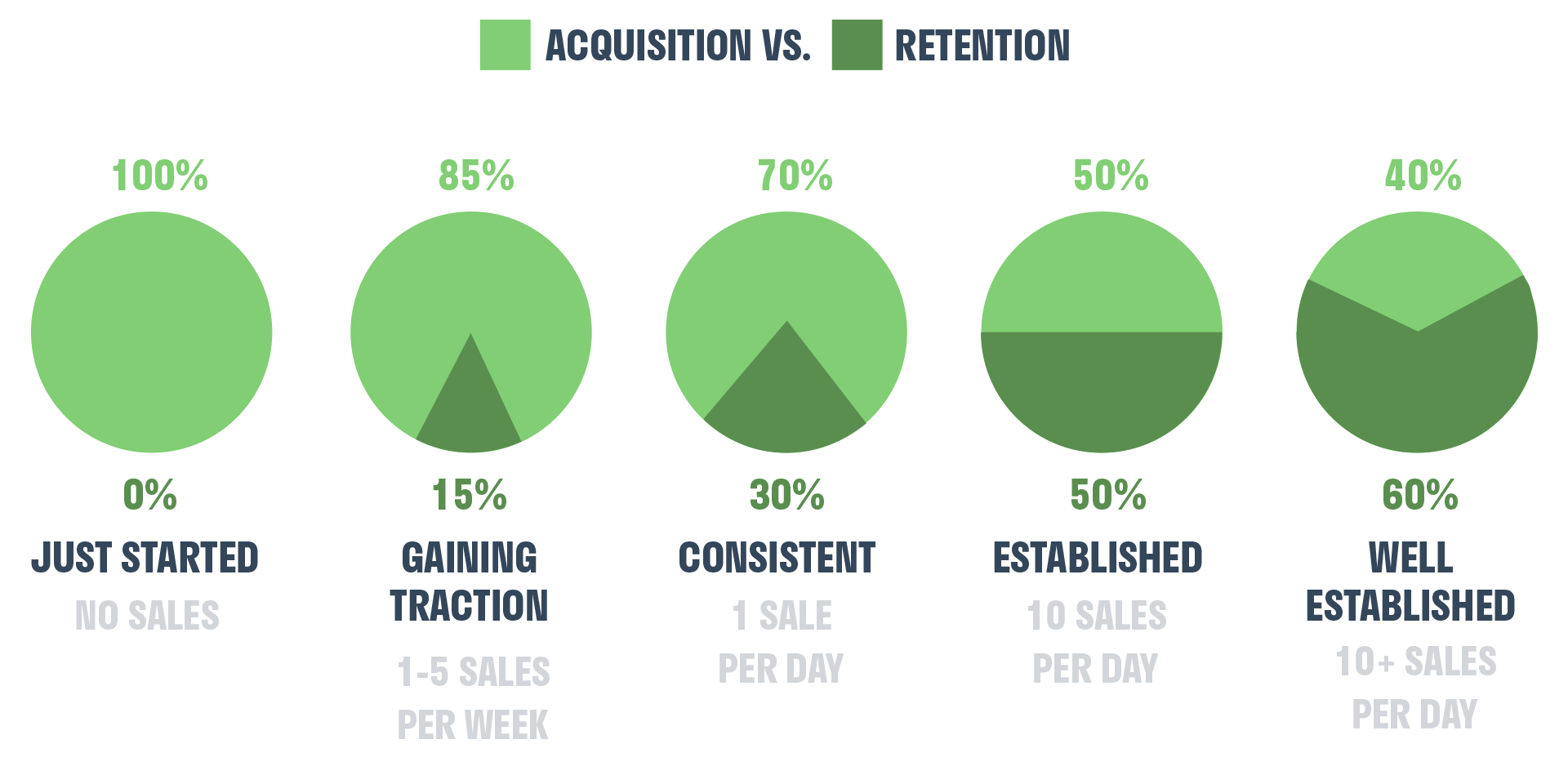 acquistion_vs_retention_sales