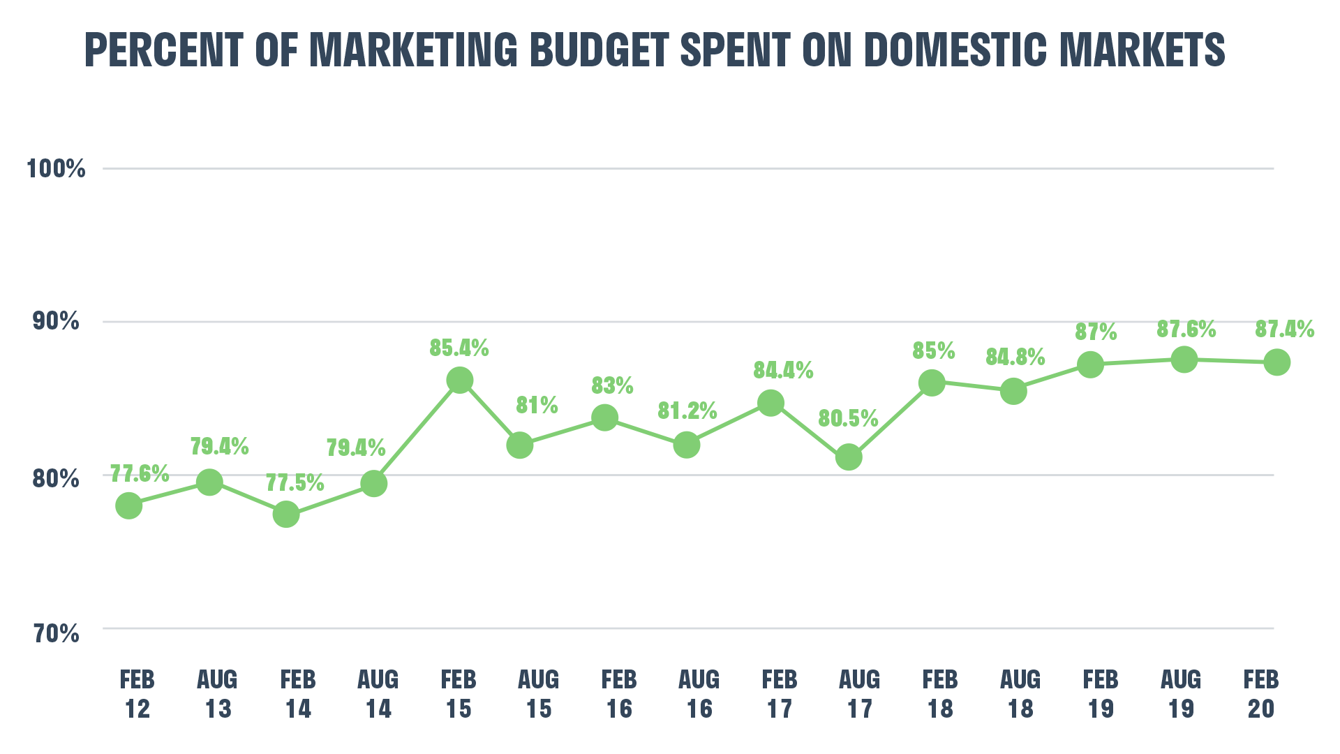 marketing-budget-domestic-markets