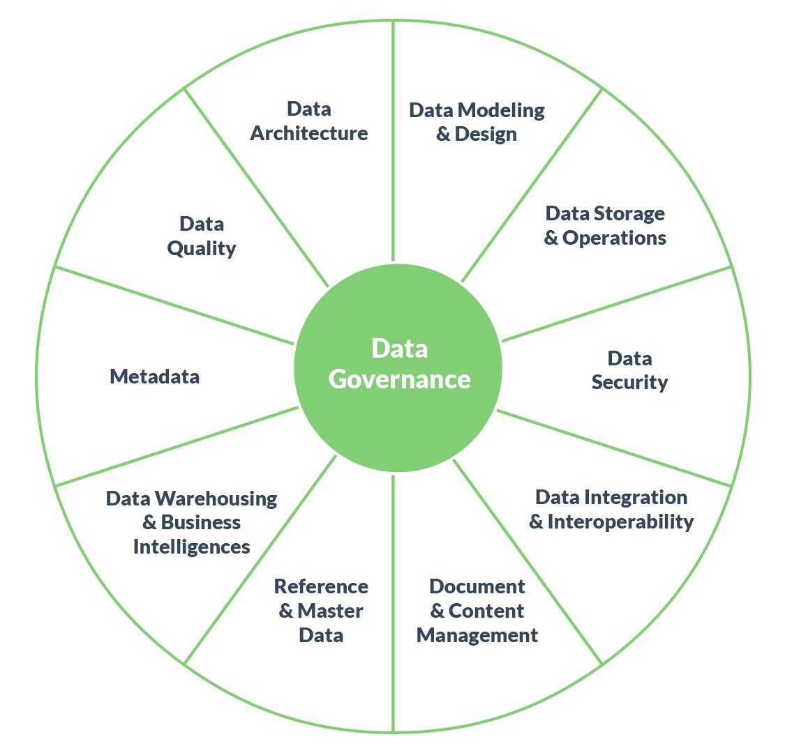 The Data Management Pinwheel. Data Governance. Data Integration.