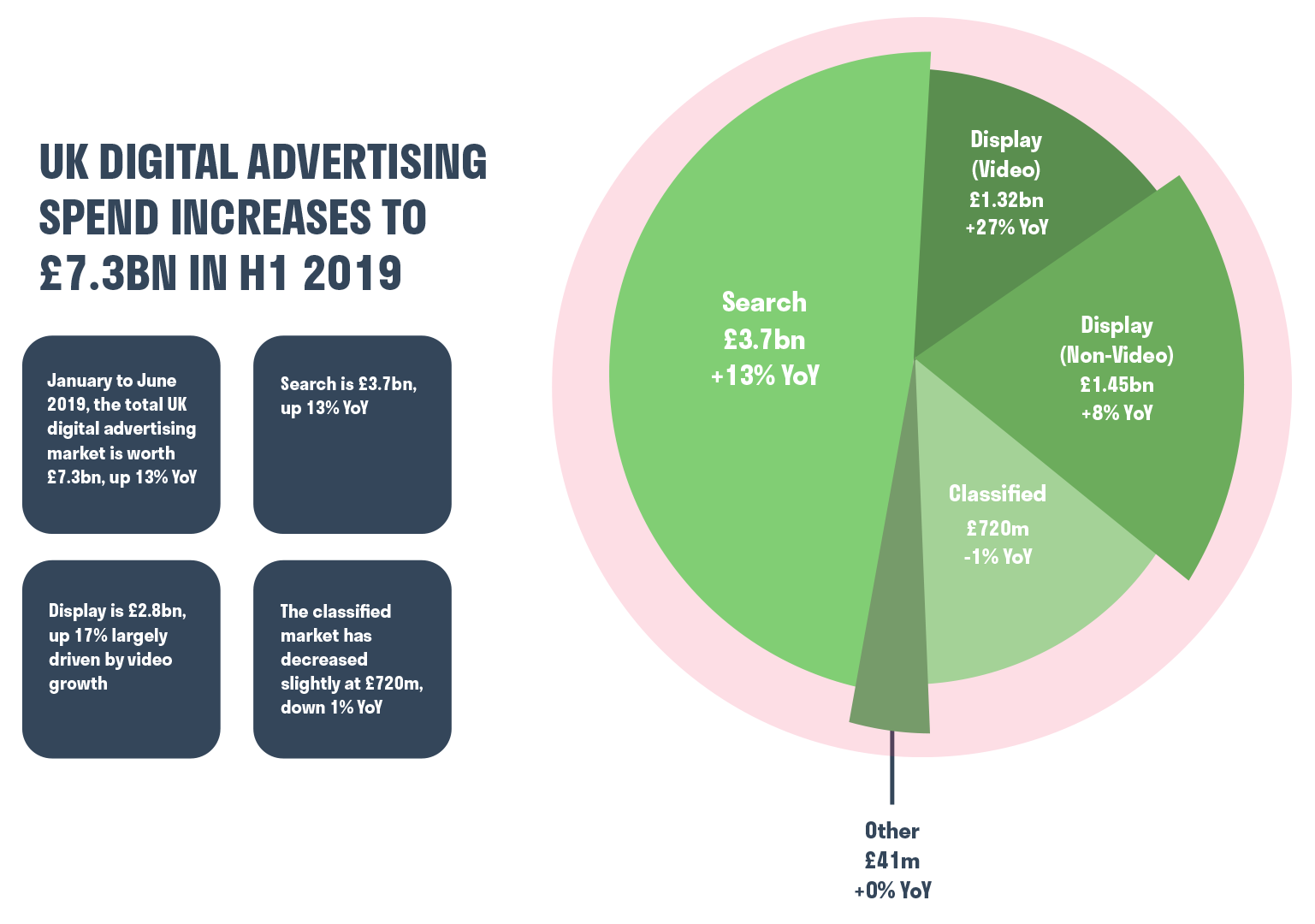 uk-digital-advertising-spend-2019