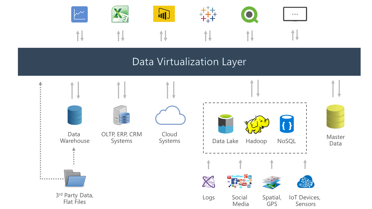 Data Virtualisation. Data Integration.