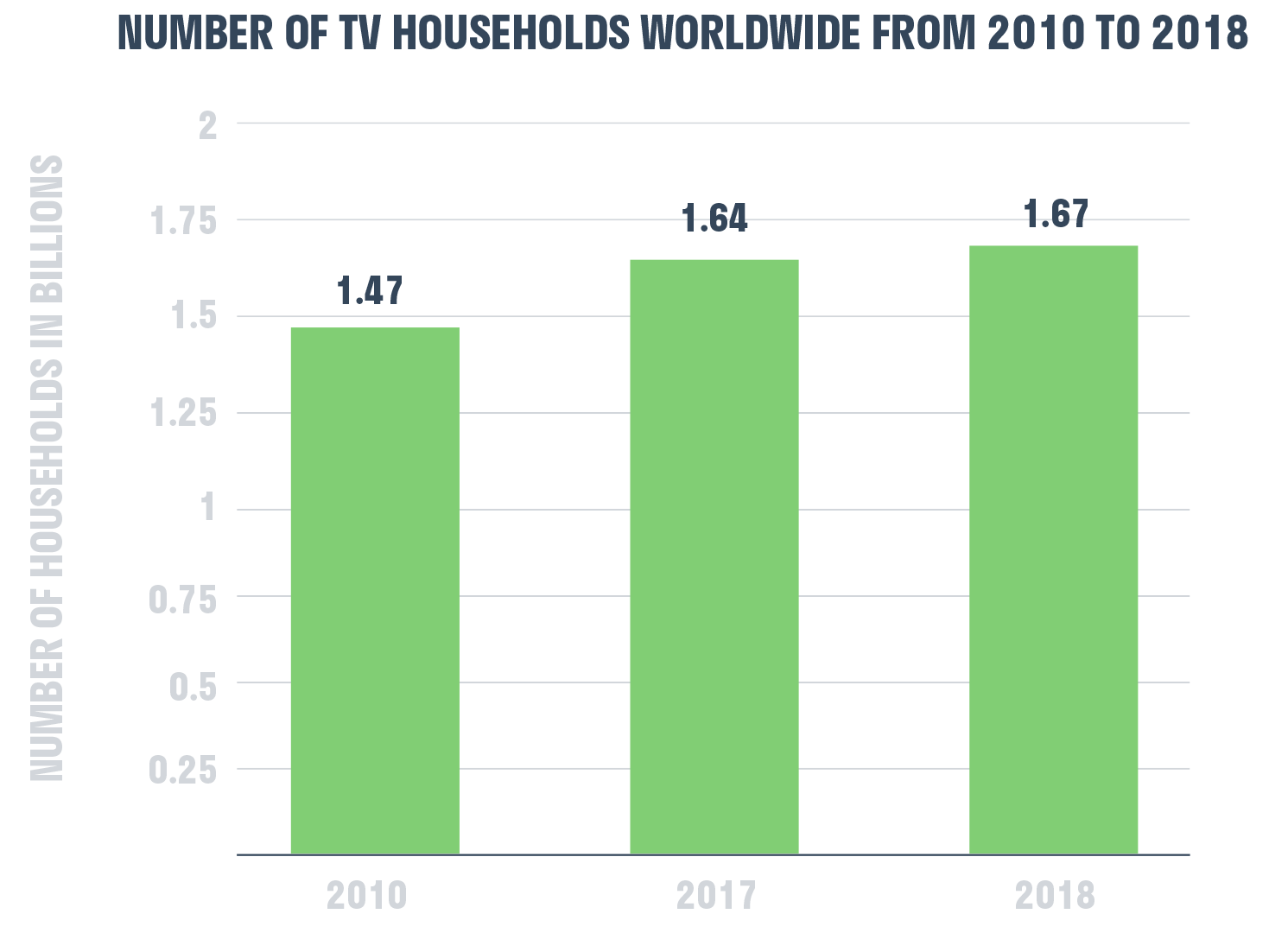 number_of_tv_households_worldwide