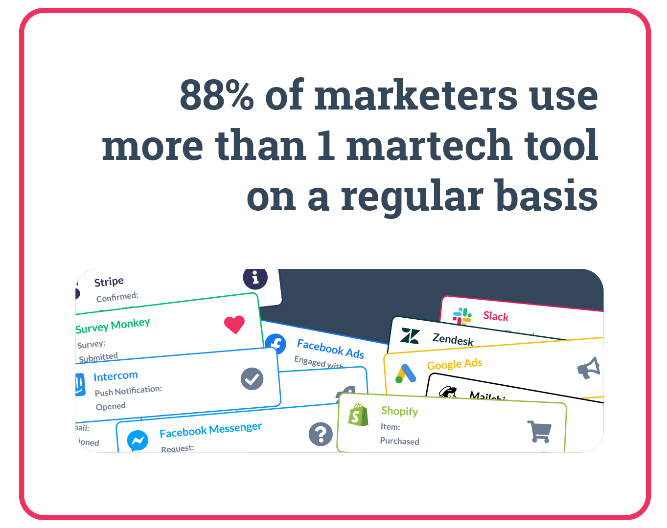 88% of markets use more than 1 martech tool on a regular basis. Data Integration.