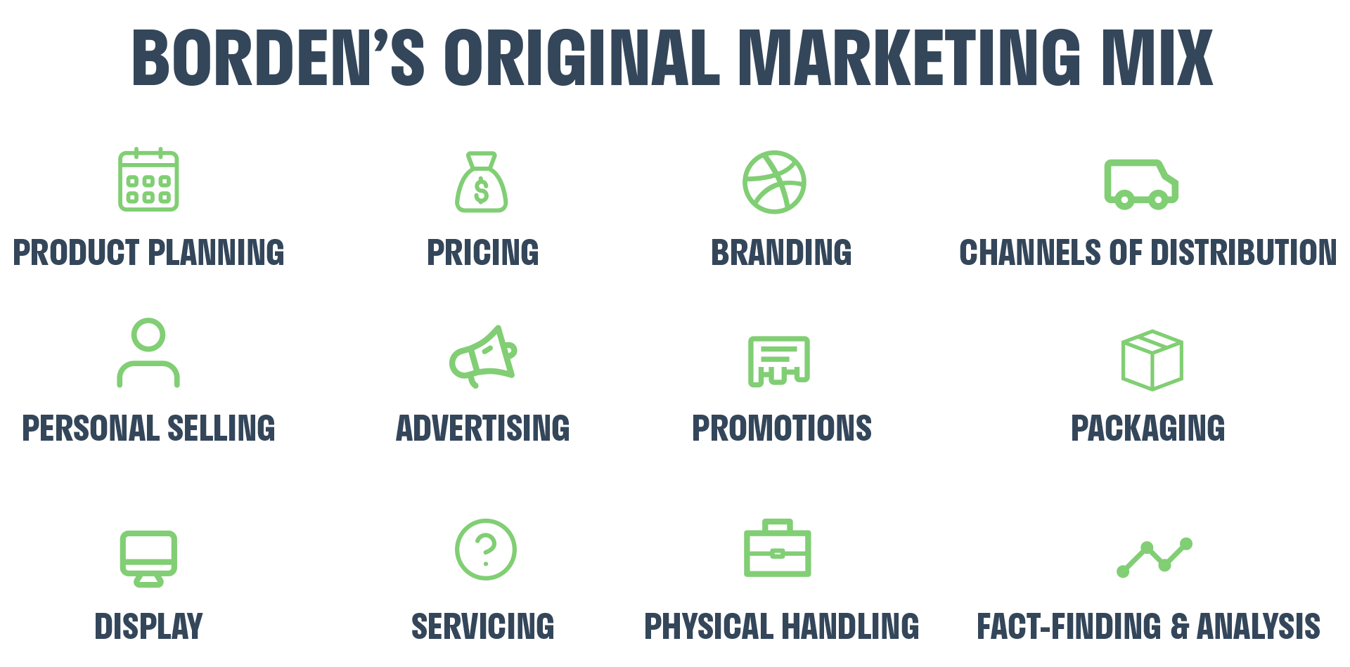 bordens-marketing-mix