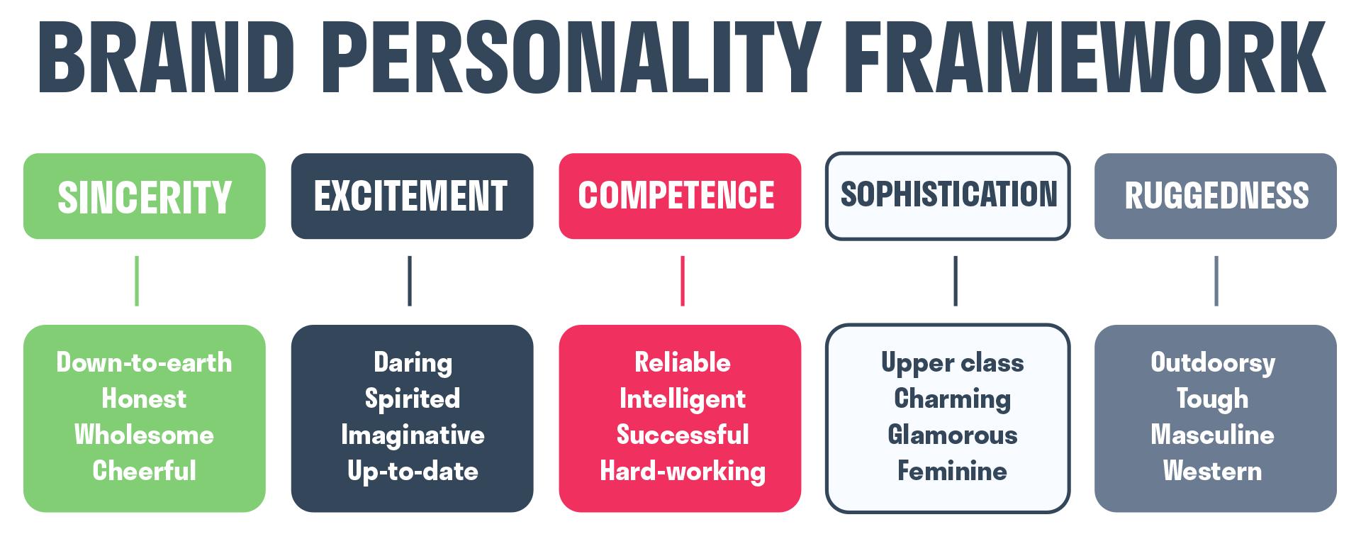 brand_personality_framework