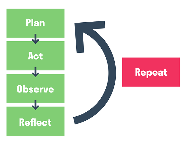 How Hurree Handled COVID-19: Life In Lockdown. Diagram of the Action Research Method which takes the course of: Plan, Act, Observe, Reflect, and then Repeat.