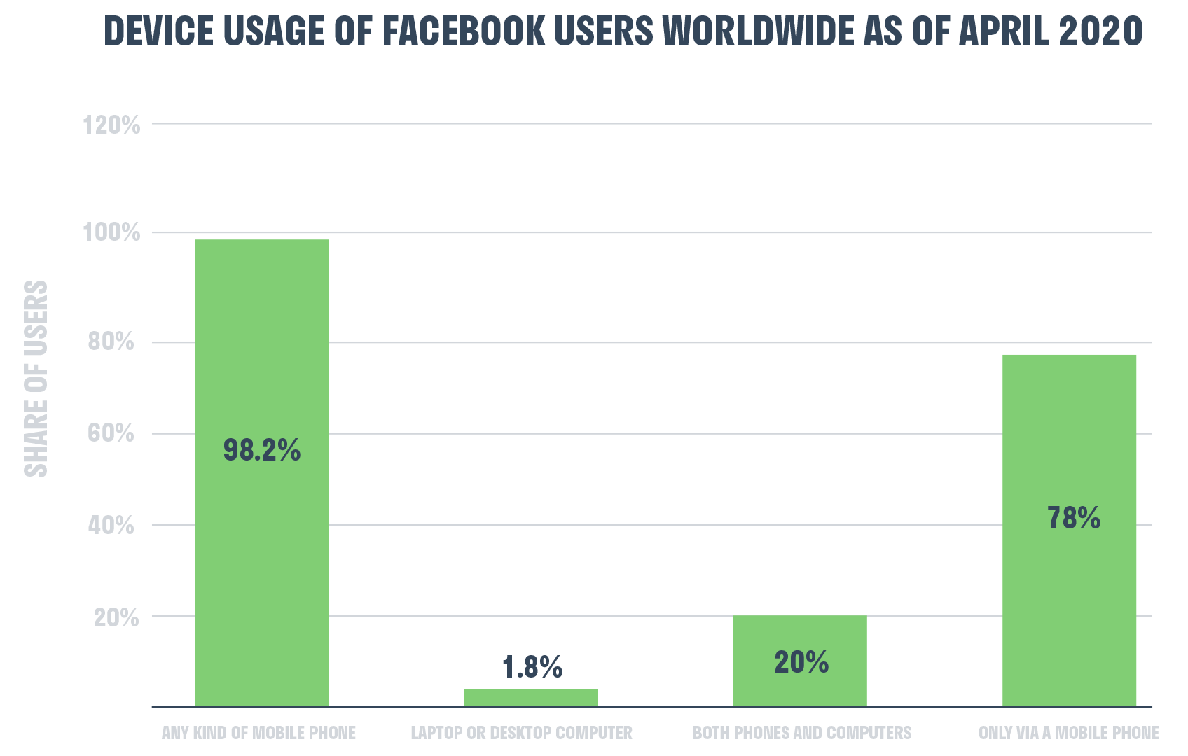 facebook_device_usage_2020