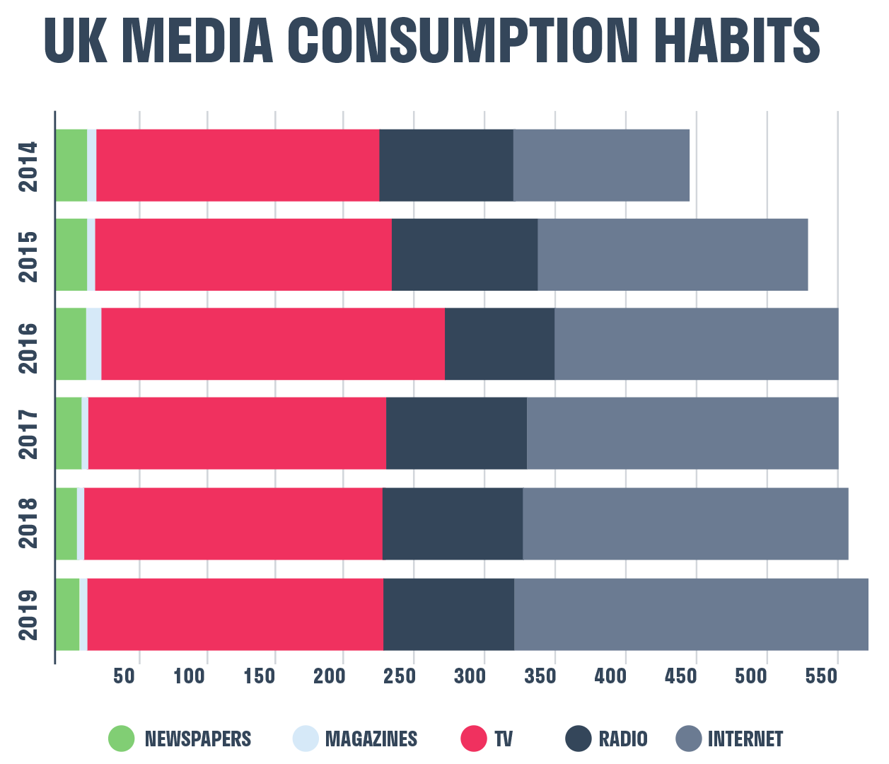 uk_media_consumption_habits