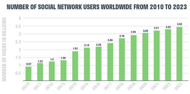 Graph detailing the number of social network users worldwide from 2010 to 2023