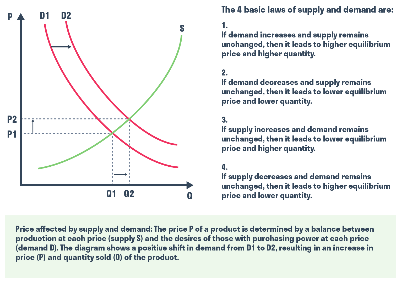 laws_of_supply_demand_graph